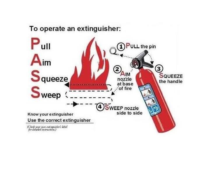 If you experience a fire a, remember the PASS acronym.